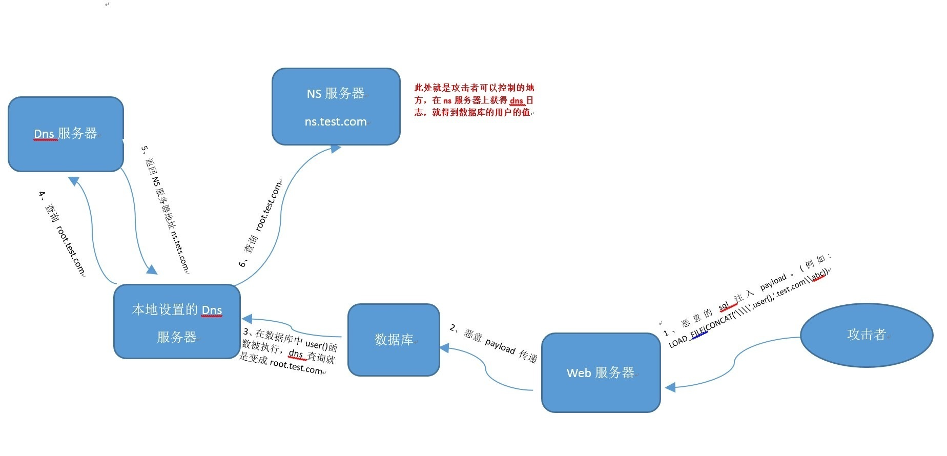 DNSLOG流程图