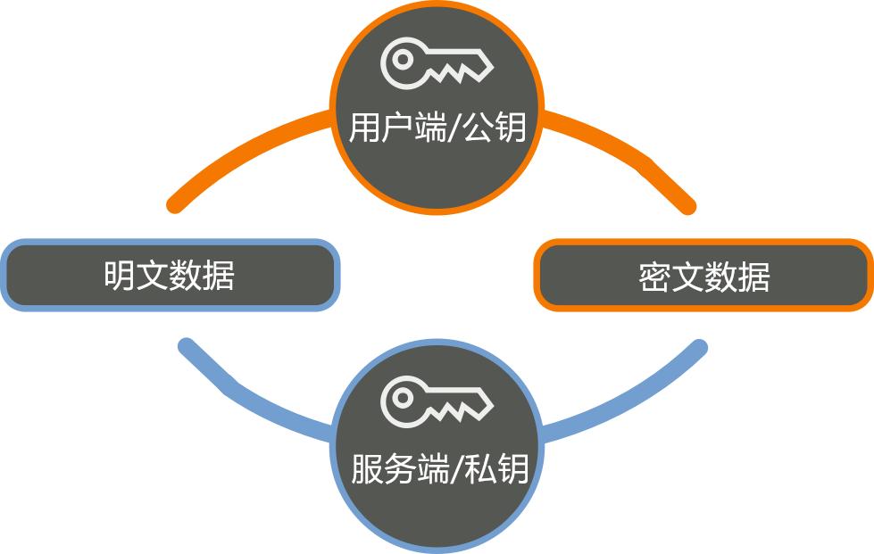 对RSA加密原理及其应用的简单研究